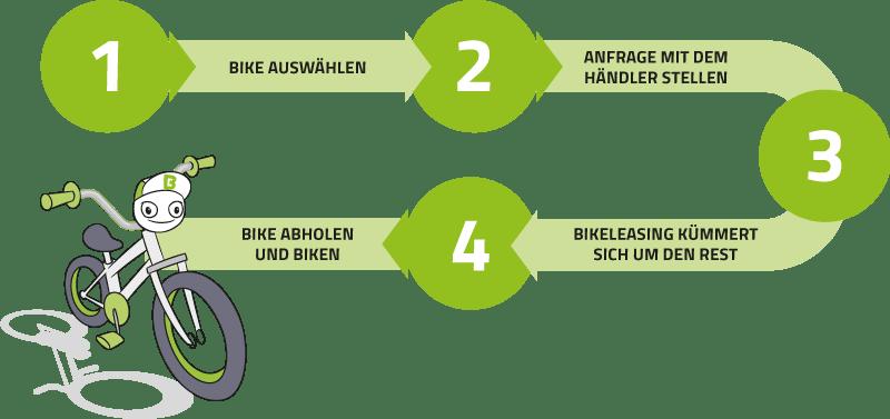 BMW Fahrrad oder E-Bike leasen - so geht's